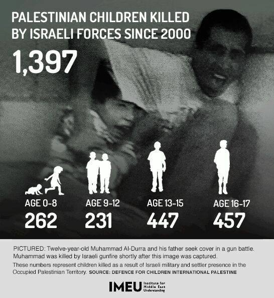 Palestinian Children Killed by Israeli Forces since 2000