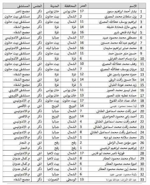 33 Palestinian Children killed last night Israel