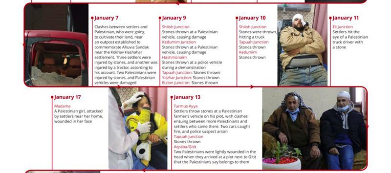 West Bank timeline 12-2020 01-2021